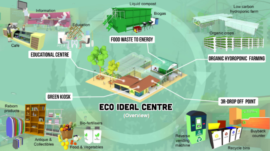 ECO-IDEAL CENTRE FOR CLOSE LOOP URBAN WASTE MANAGEMENT « Eco